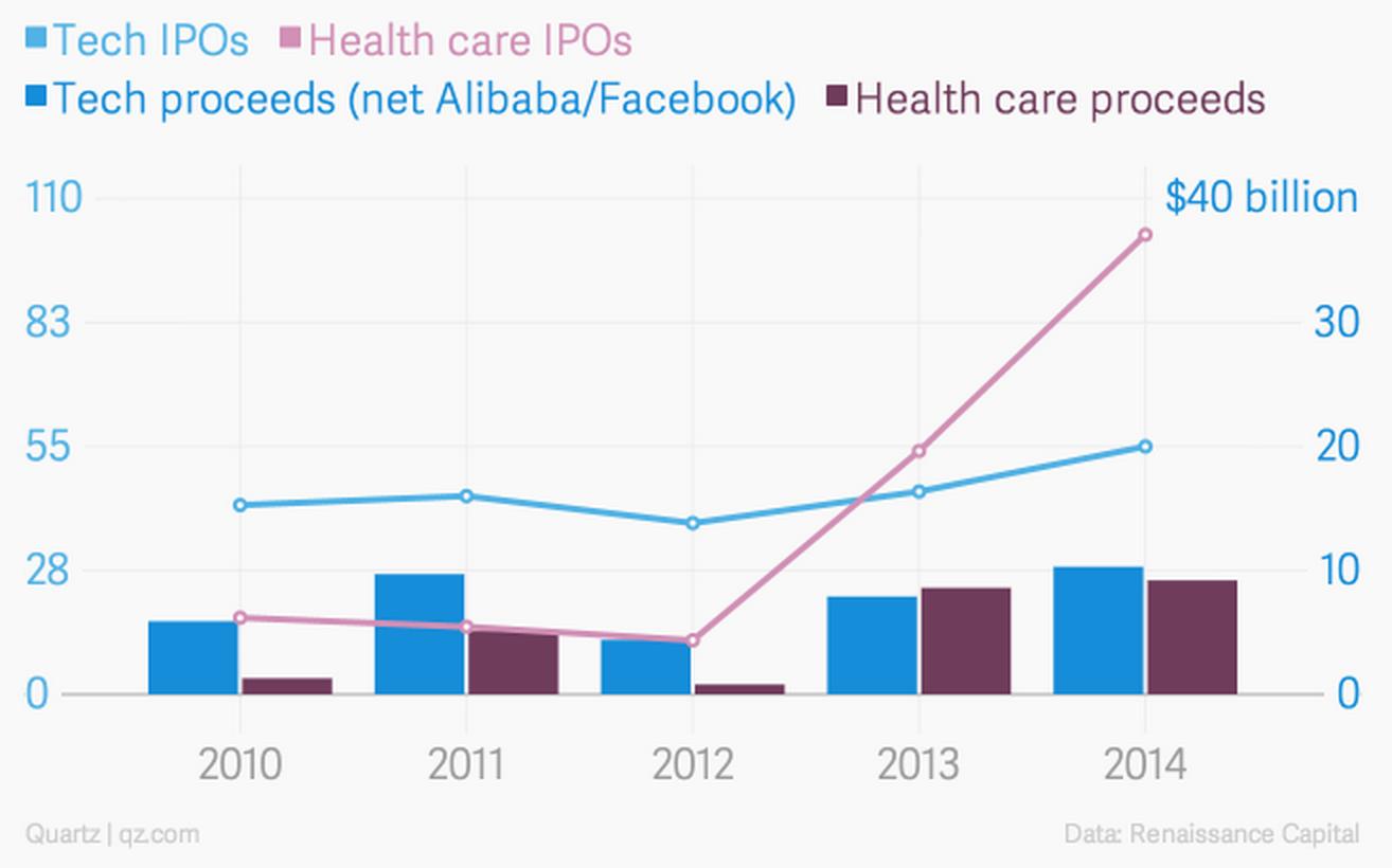 Tech IPO vs Healthcare IPO